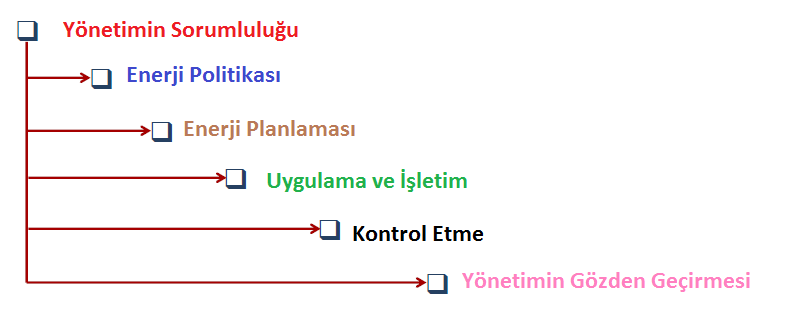 Enerji-Yonetimi-1